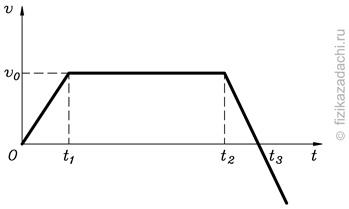 На рисунке изображен график зависимости пути пройденного автомобилем от времени